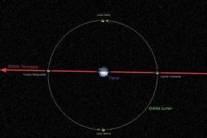orbitalunar